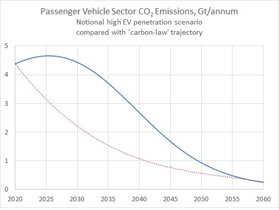Passenger Vehicle Emissions