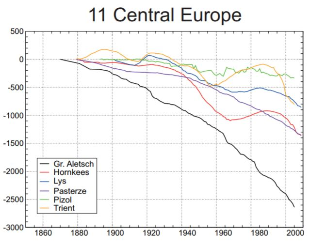 IPCC Central Europe
