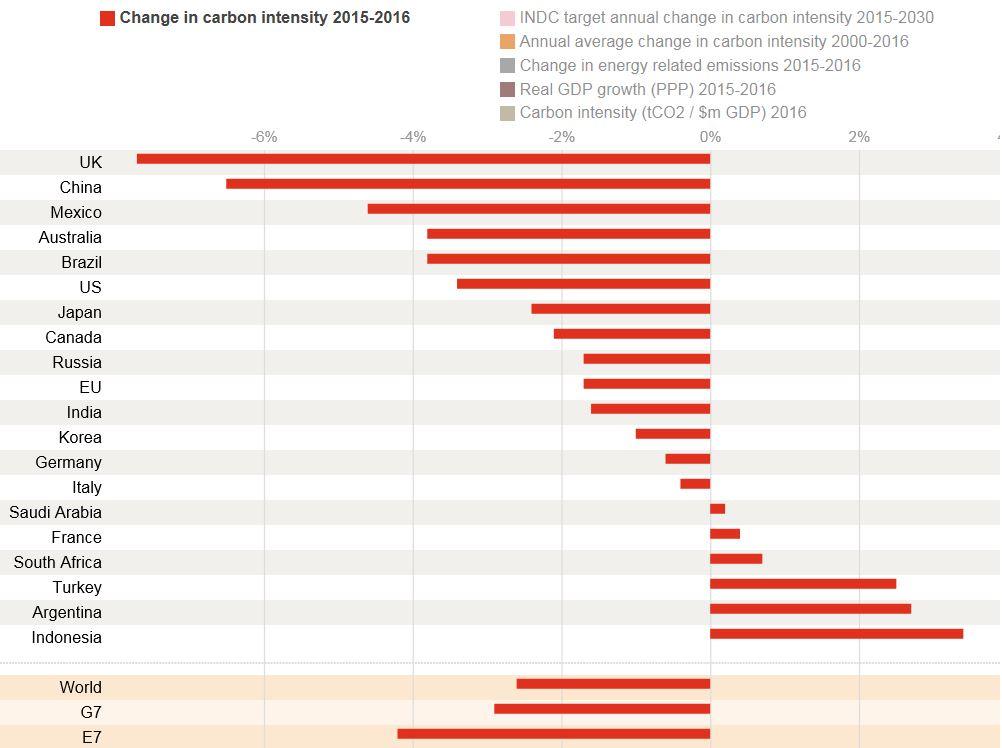 PWC Intensity Chart