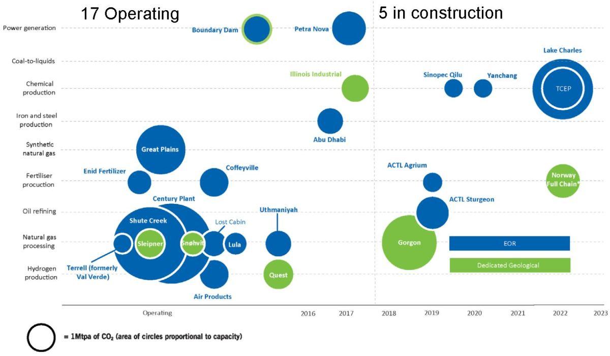CCS Operating and Under Construction GCCSI