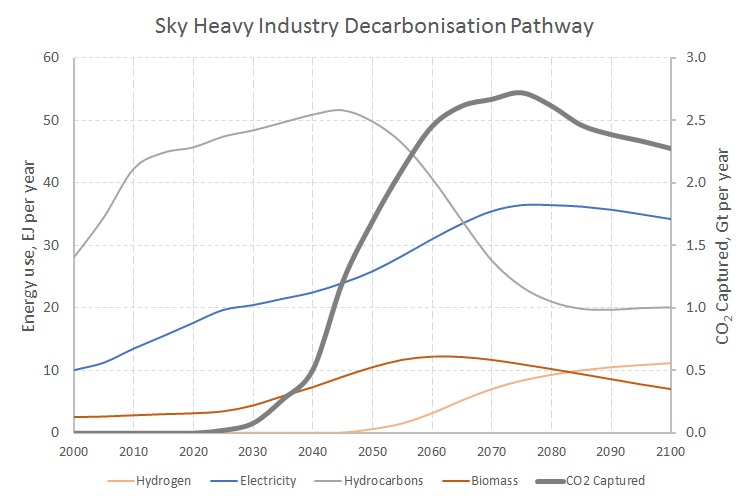 Sky Heavy Industry Decarb