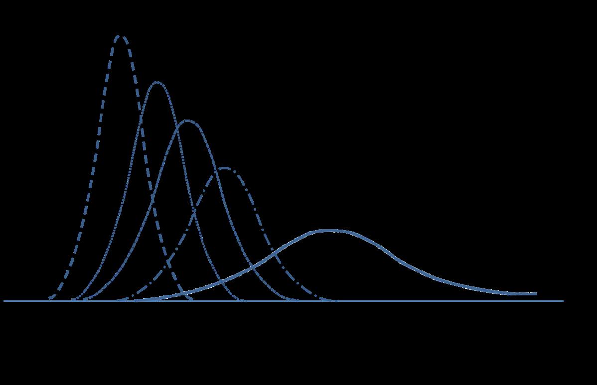 Mitigation uncertainty analysis