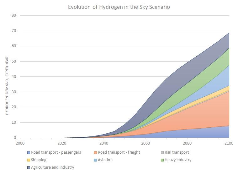 Hydrogen in Sky