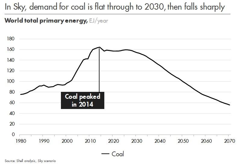 Coal in Sky