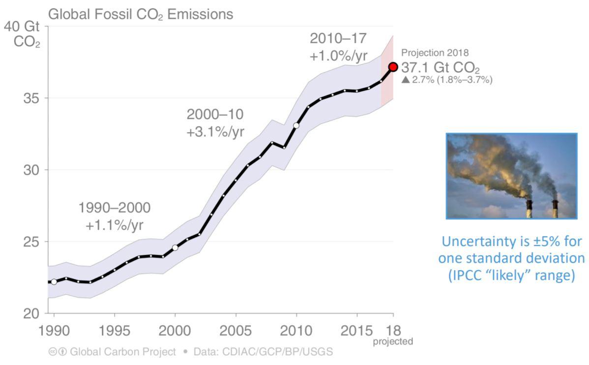 GCB 2018 Emissions