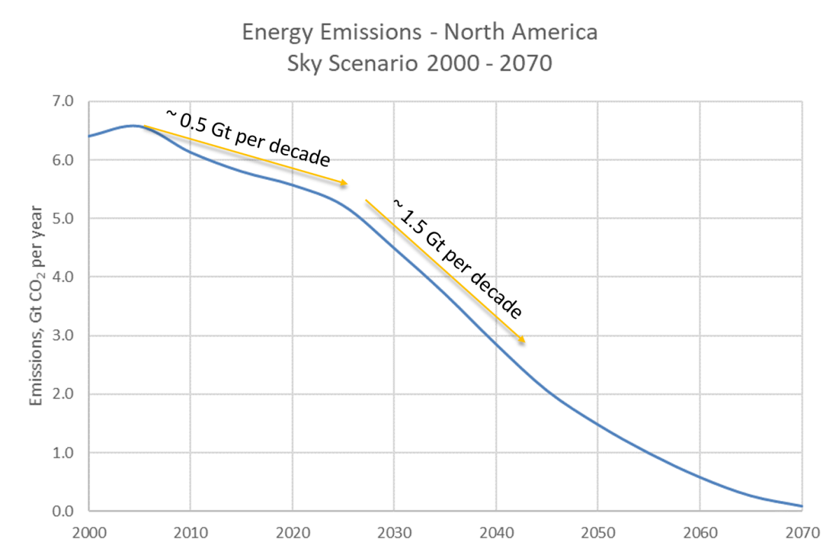 Sky - North America Emissions to 2070