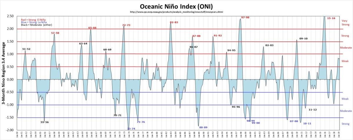 El Nino NOAA