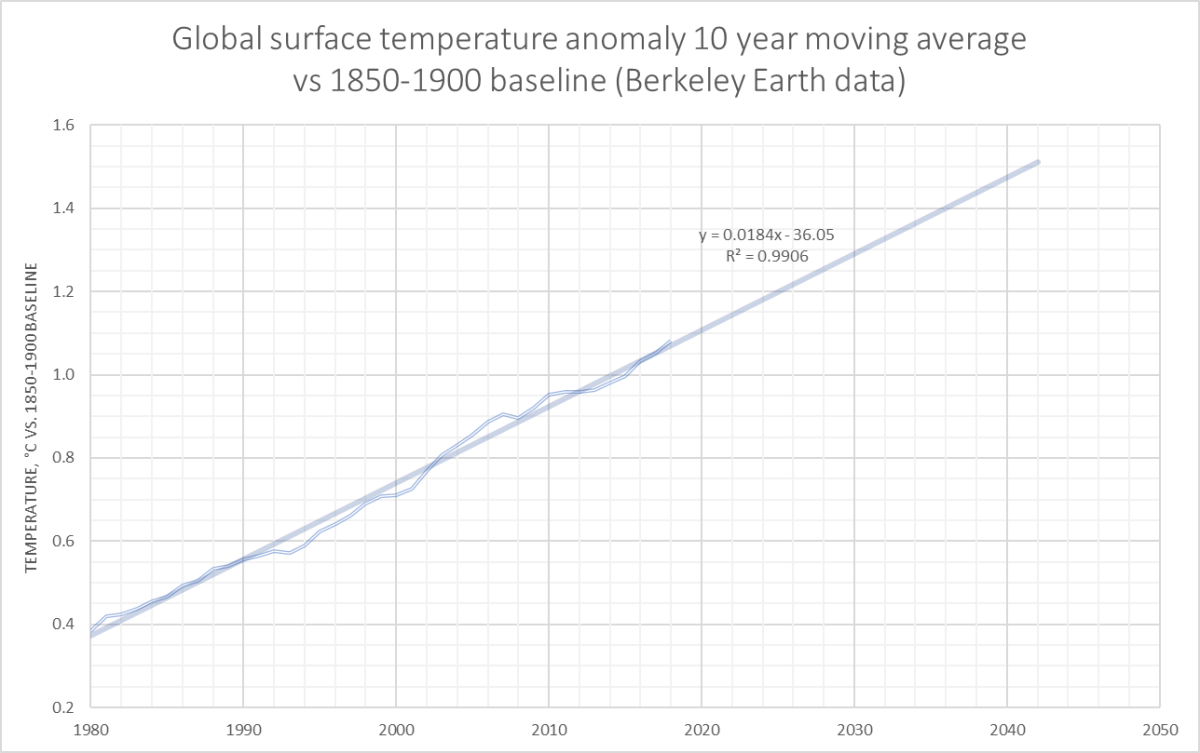 Temperature anomaly 10 year average to 2018 with projection forward.jpg