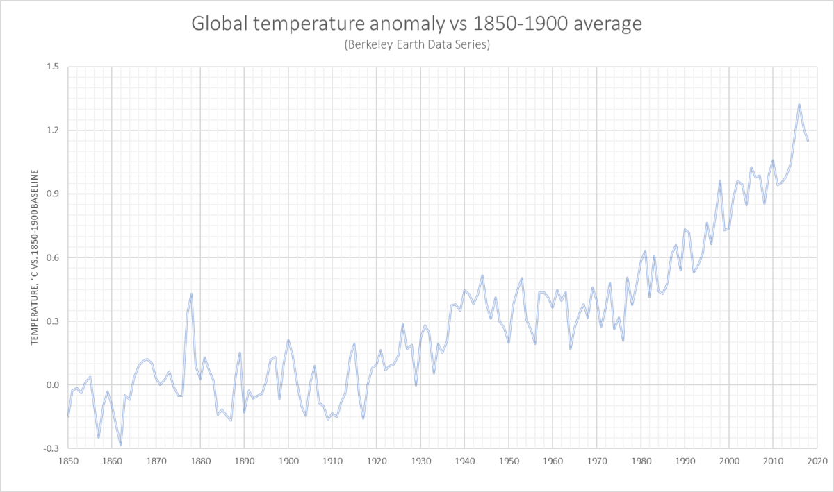 Temperature anomaly to 2018 vs 1850 - 1900 baseline.jpg