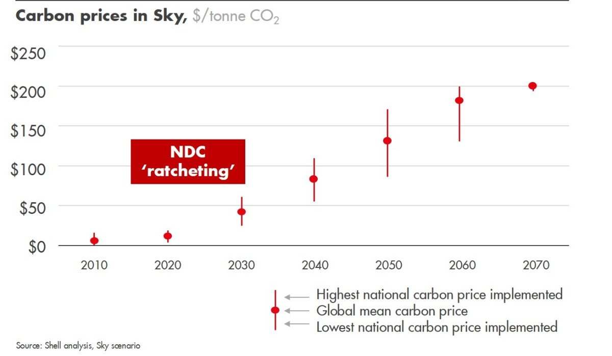 Sky Carbon Pricing