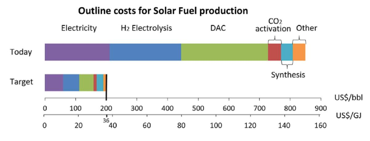 Solar Fuels Cost Estimates