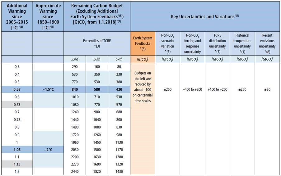 Carbon Budget IPCC SR15