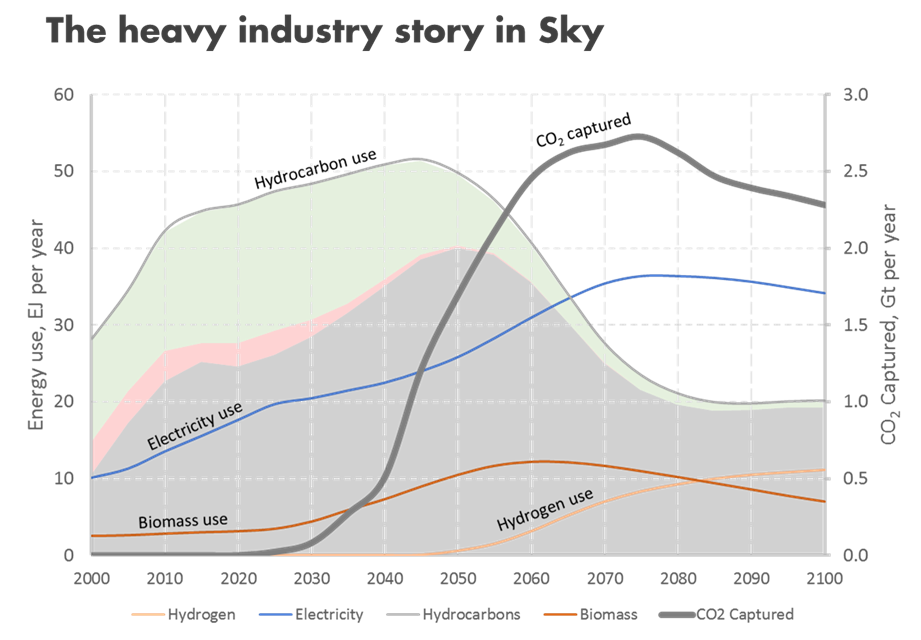 Sky Heavy Industry