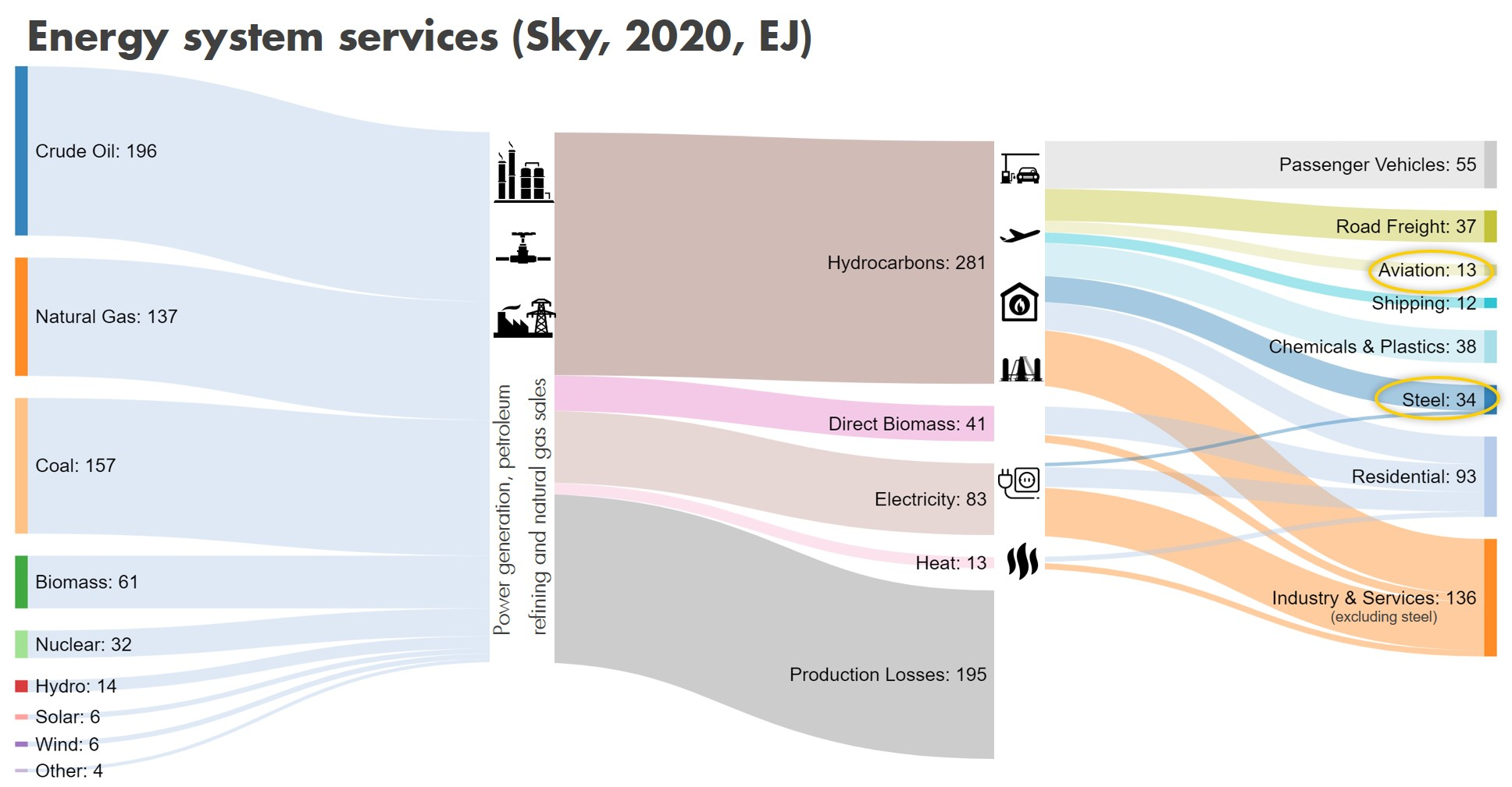 Energy System Services - Sky 2020