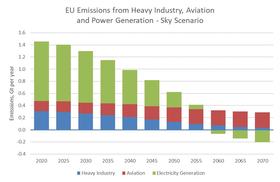 EU ETS Emissions - Sky