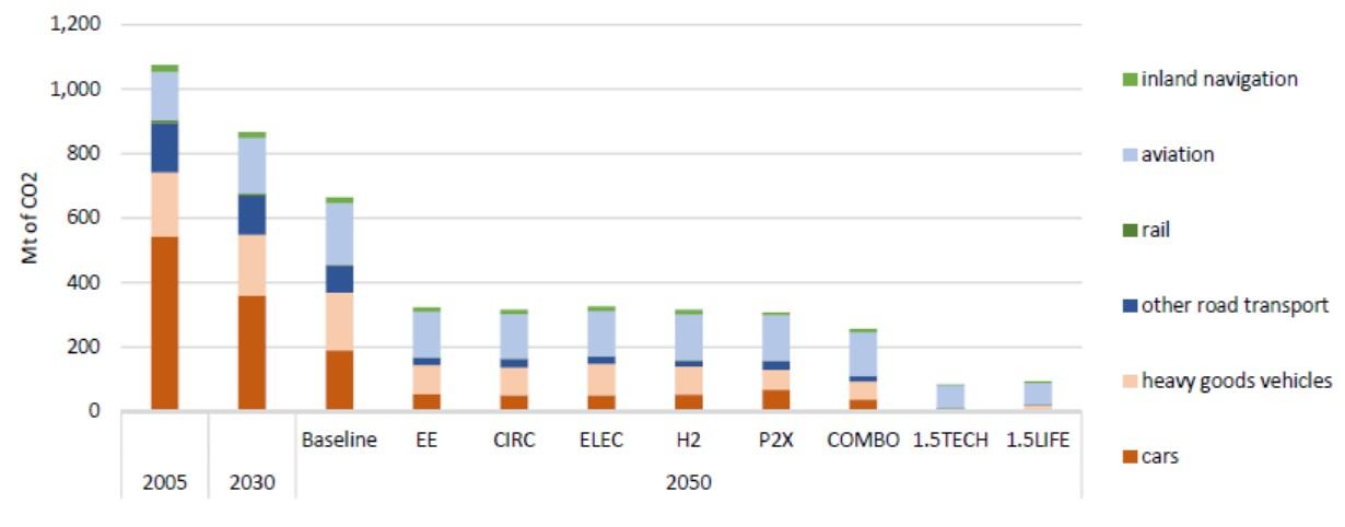EU Transport Emissions