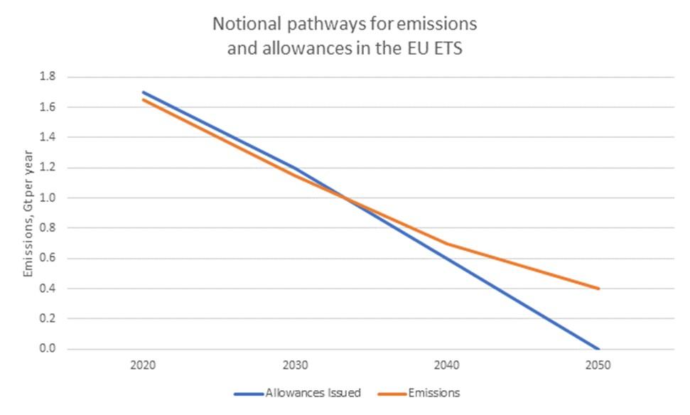 Notional EU ETS Pathway