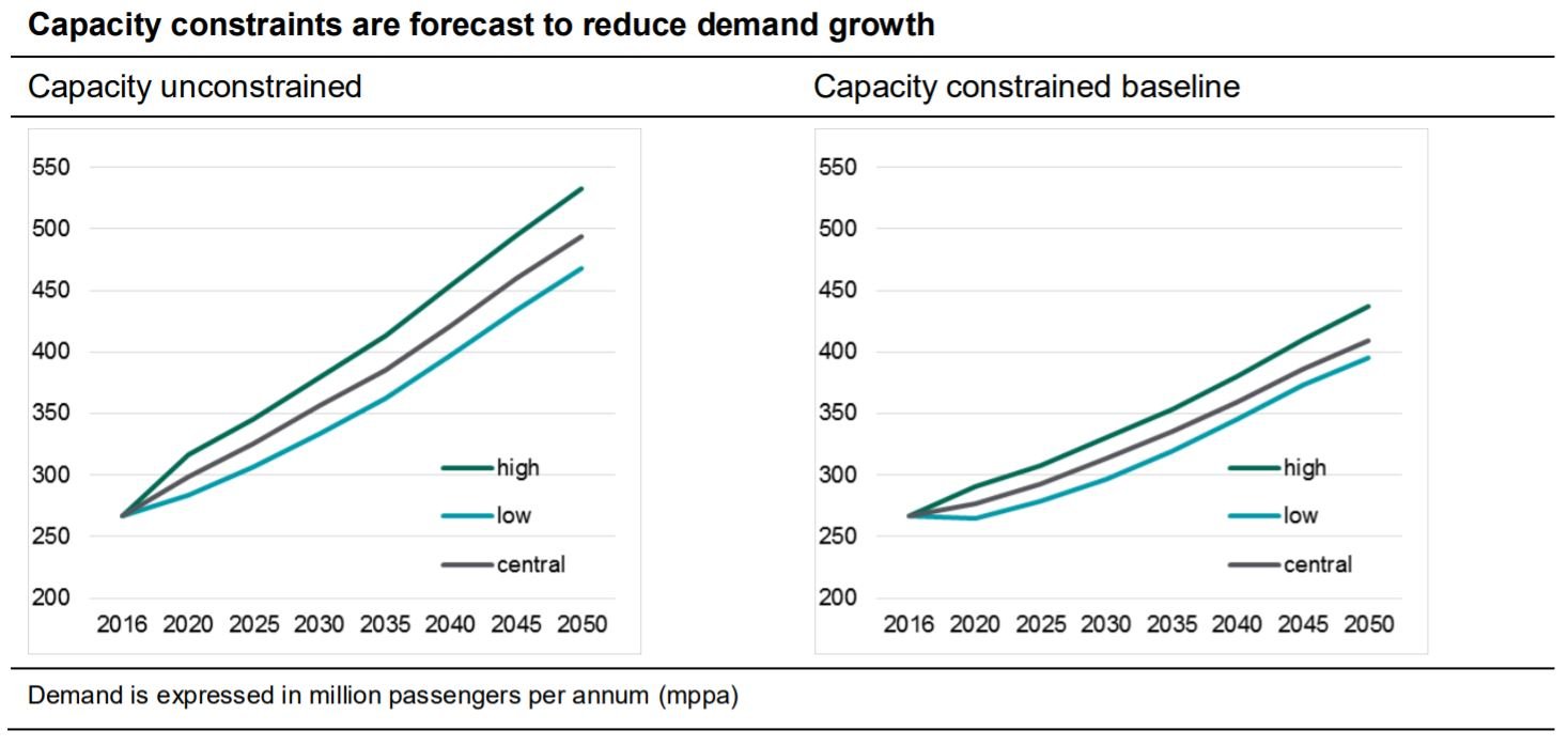 UK Aviation Growth