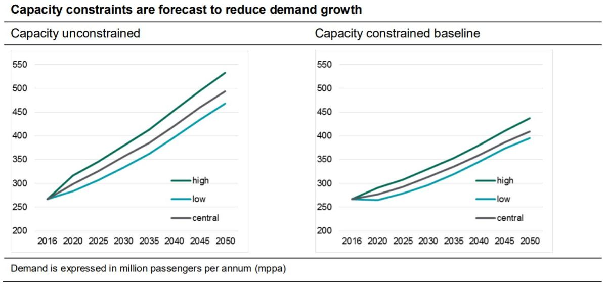 UK Aviation Growth