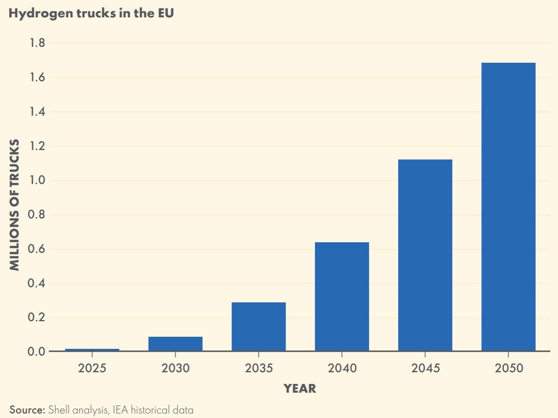 Hydrogen trucks EU